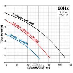 Tsurumi LB-480 62.4 GPM (2) Submersible Utility Pump